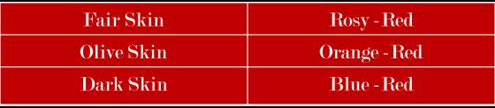 Red Lip Chart
